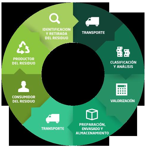 Proceso de reciclaje - Diagrama